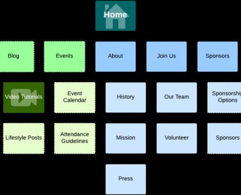 نقشه سایت چگونه کار میکند؟